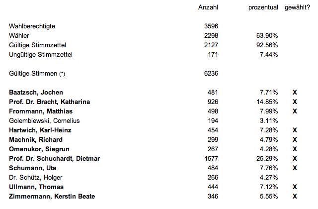 Wahlergebnis Kernberge OTR 2014
