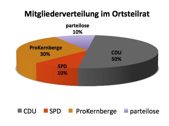 Wahlergebnisse OTR 2