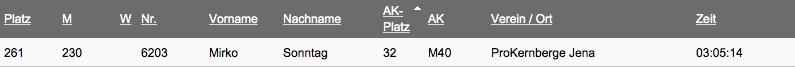 Ergebnis 27km